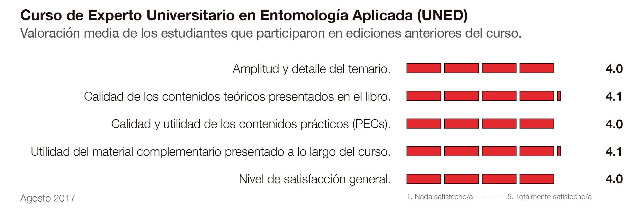 Valoración del Curso de Experto Universitario en Entomología Aplicada (Agosto 2017)